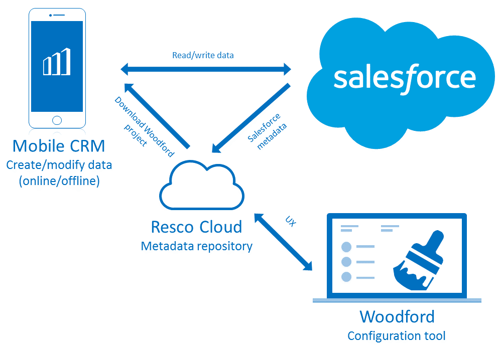 resco and salesforce how it works