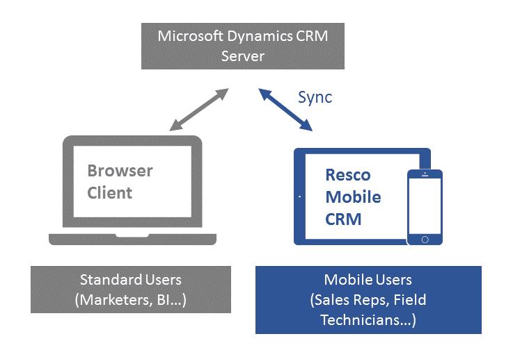 MSDynCRM-RescoMobileCRM
