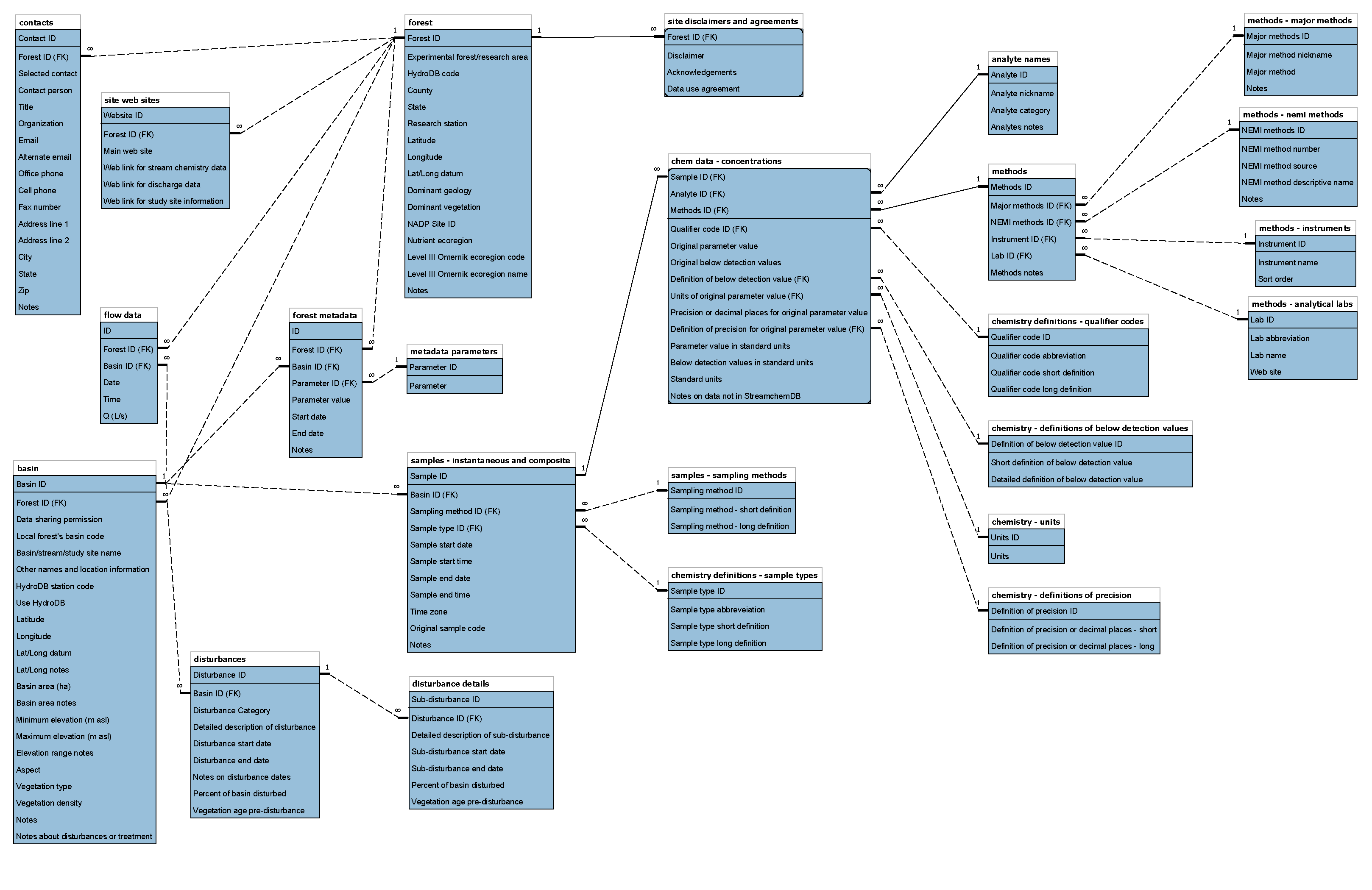 scdb_diagram-2013_08_16