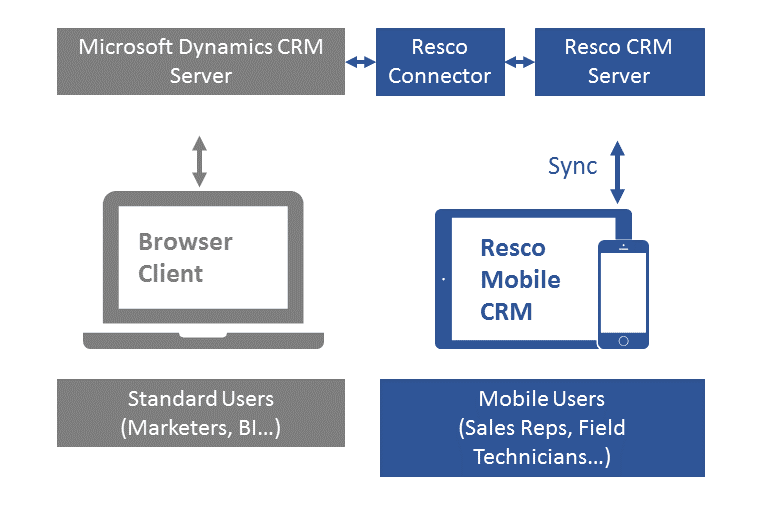 MSDynCRM and RescoCRM