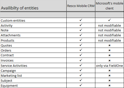 List of entities available in Resco Mobile CRM compared to MoCa