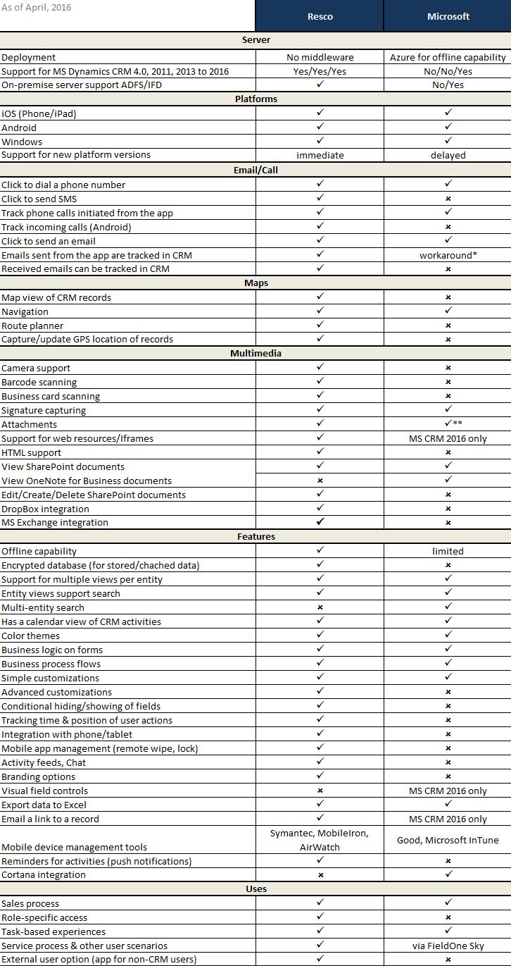 microsoft-dynamics-crm-mobile-resco-moca-comparison5