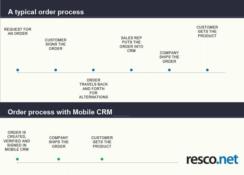 Ordering Process with and without Mobile CRM