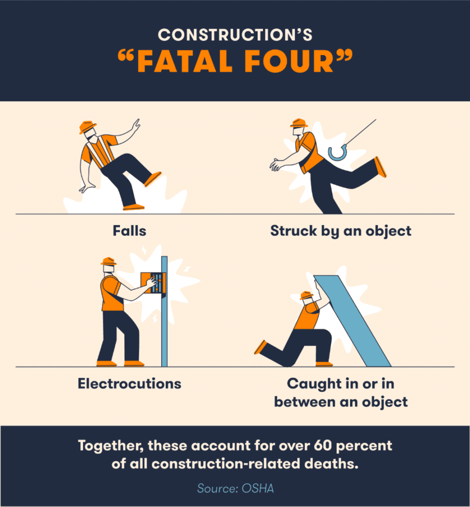 Fatal Four construction-related death causes