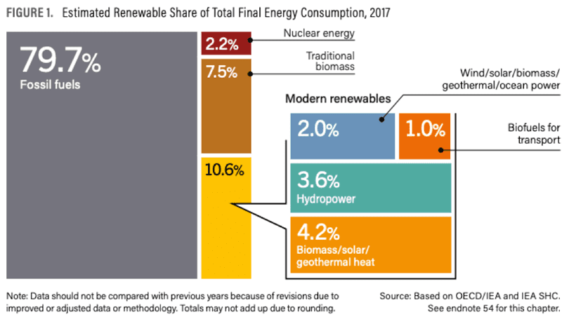 estimated renewable share of total final energy consumption 2017