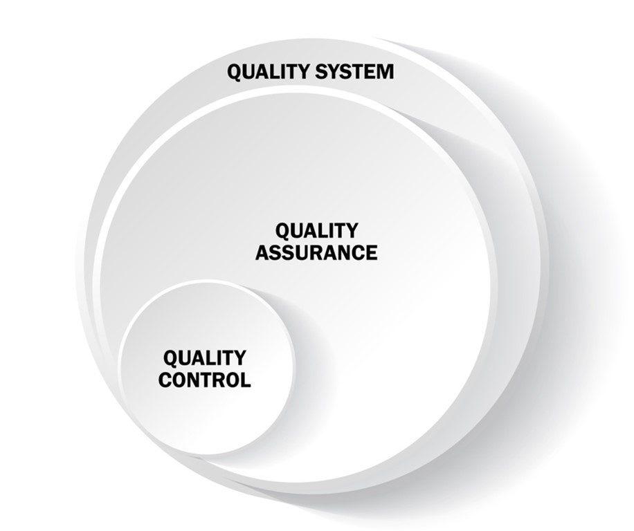 diagram comparing quality system, quality assurance, and quality control